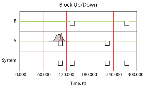 A system up/down plot illustrating a probabilistic failure time and repair duration for component B.