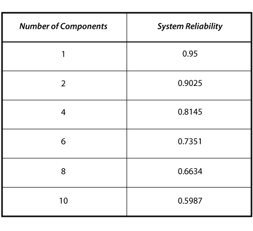 System reliability as a function of the number of components