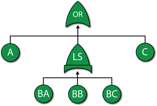Fault tree for the example illustrating a Load Sharing gate.