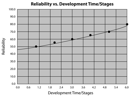 Typical reliability growth curve generated using ReliaSoft's Reliability Growth software.