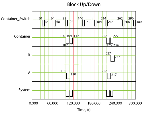 The system behavior using a standby container.