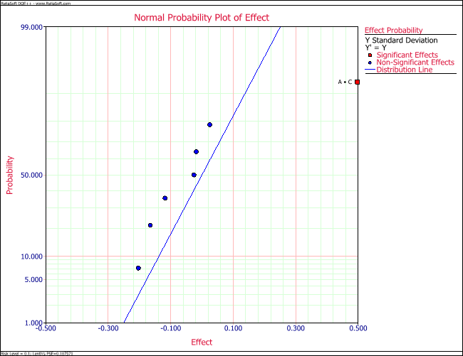 Normal probability plot of effects for the variability analysis example.
