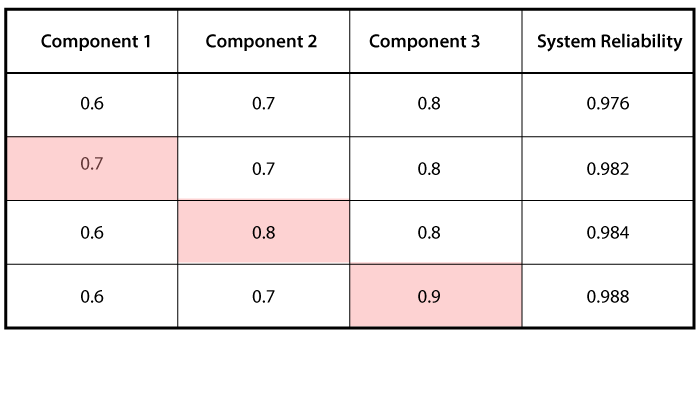 System reliability for combinations of component reliabilities