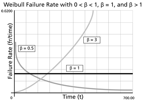 The effect of  on the Weibull failure rate function.