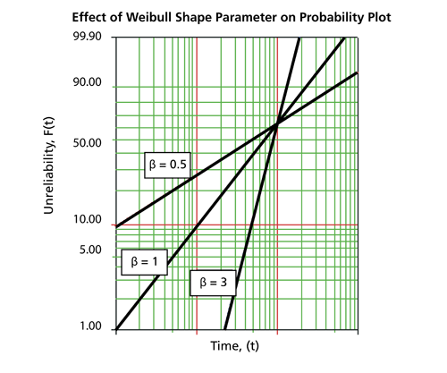 Effect on  on the cdf on the Weibull probability plot with a fixed value of