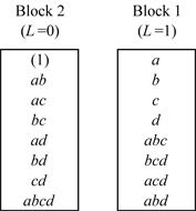 Allocation of treatments to two blocks for the 24 design in the example by confounding interaction of ABCD with the blocks.