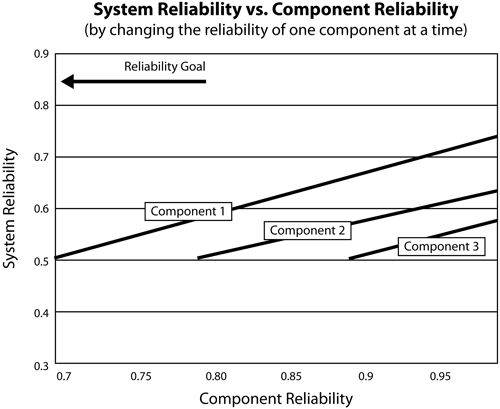 Change in system reliability of a three-unit series system due to increasing the reliability of just one component.