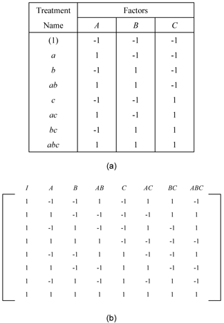 The  design. Figure (a) shows the experiment design and (b) shows the design matrix.