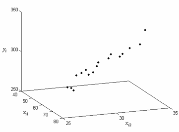 Three-dimensional scatter plot for the observed data in the table.