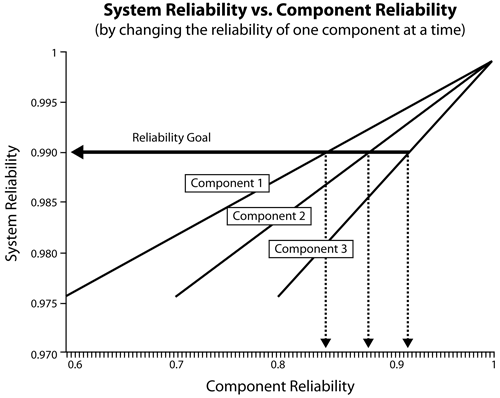 Meeting a reliability goal requirement by increasing a component's reliability