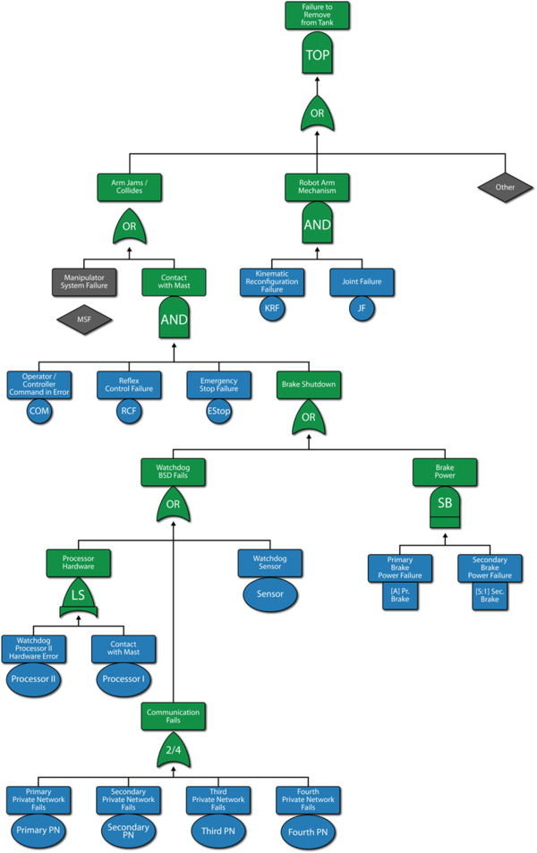 Fault Tree Diagrams And System Analysis