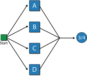 Equivalent representation of the 2-out-of-4 Voting OR gate.