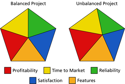 Graphical Representation of balanced and unbalanced projects.