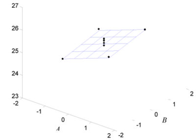 Model surface and observed response values for the design in the  example.