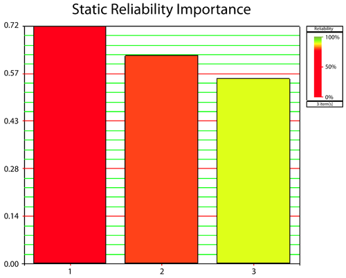 Reliability importance for Cases 3, 4, and 5.