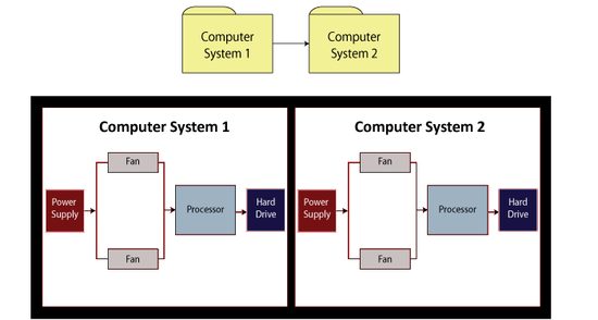 An RBD of two computer systems in series where each computer system inherits its diagram from another subdiagram