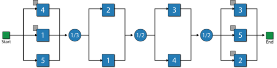 An RBD using mirrored blocks that is equivalent to both the RBD and FTD.