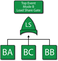 Fault tree diagram for mode B(using a Load Sharing gate unique to BlockSim).