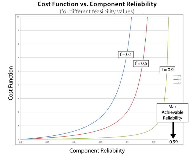 Behavior of the cost function for different feasibility values.