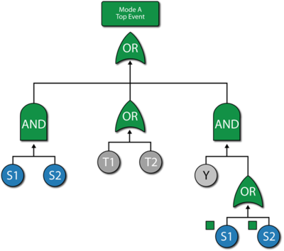 An alternative representation of the fault tree for mode A using mirrored events.