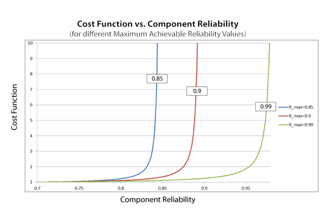 Effect of the maximum achievable reliability on the cost function.