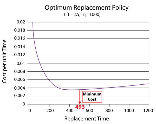 Cost vs. Replacement Time
