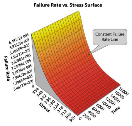 IPL-exponential failure rate function at different stress levels.