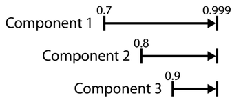 Range of improvement for each component for Cases 3, 4, and 5.