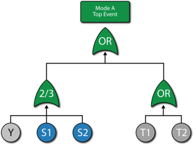 Fault tree for mode A.