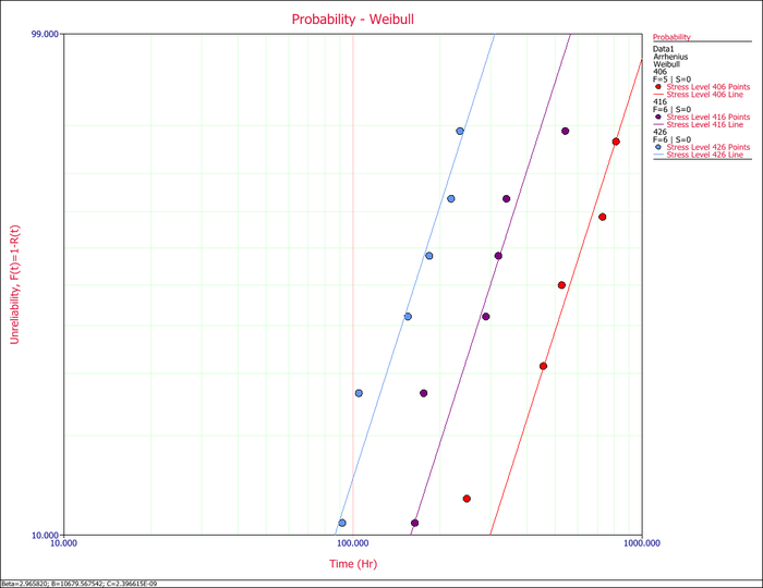 Probability plot of the three test stress levels.