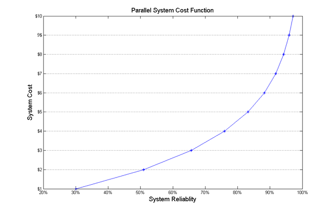 Cost function for redundant parallel units.