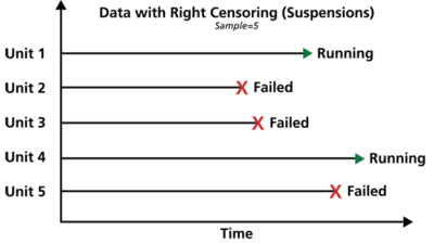 Graphical representation of right censored data.