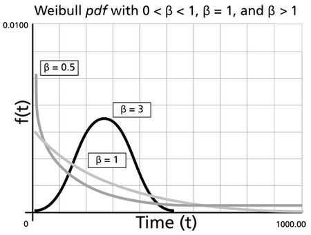 The effect of the Weibull shape parameter on the pdf.