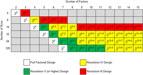 Two level fractional factorial designs available in DOE++ and their resolutions.